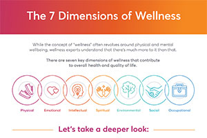7_dimensions_of_wellness